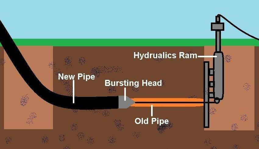 What to Consider Before Hiring a Trenchless Sewer Expert